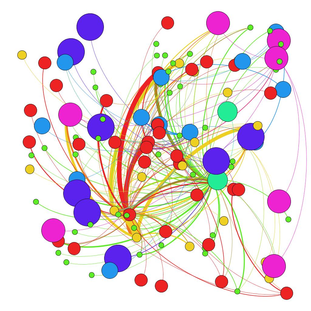 Blog Analysis